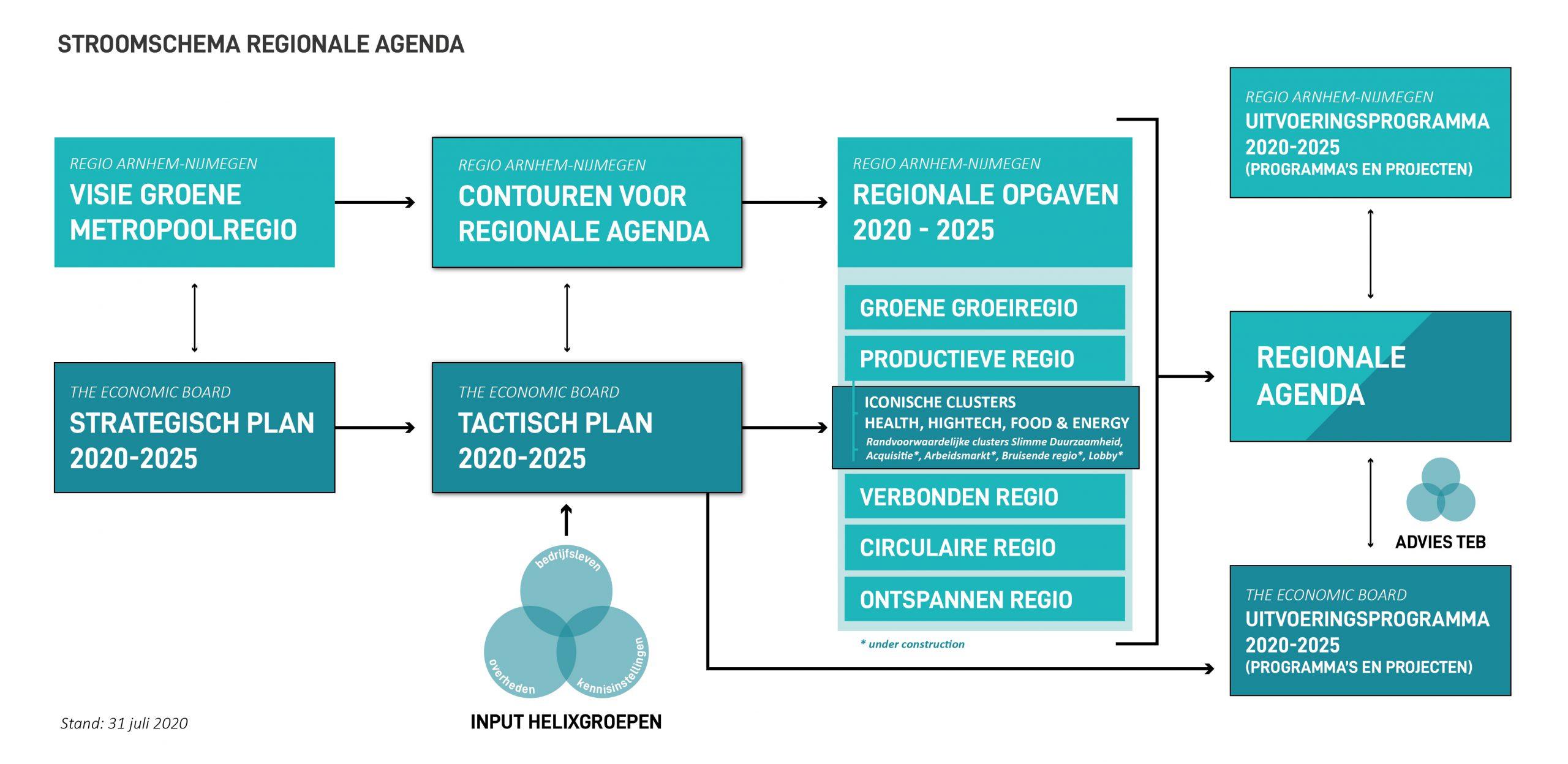 Stroomschema Regionale Agenda
